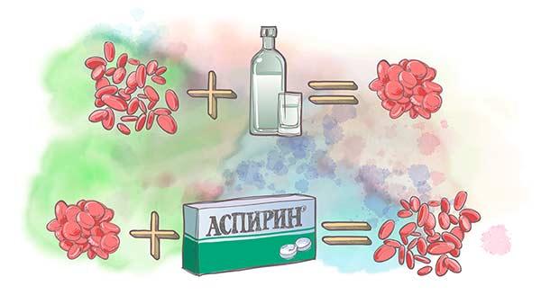 Воздействие аспирина на эритроциты