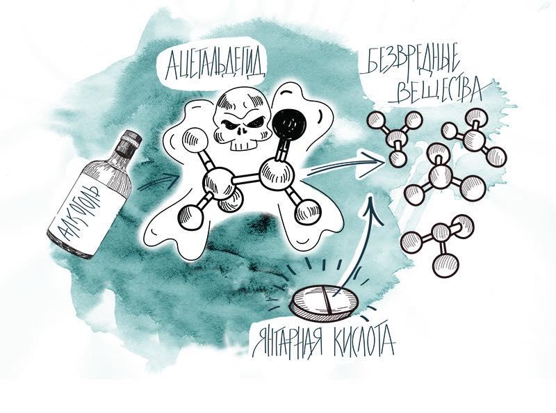 Как янтарная кислота помогает при похмелье