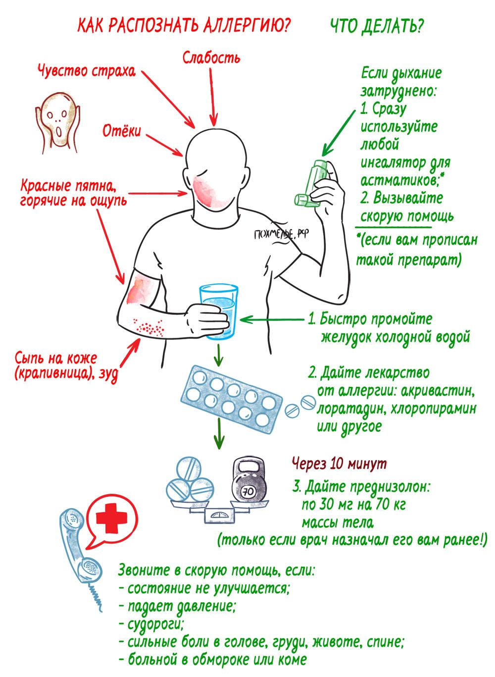 Постинфарктный кардиосклероз: симптомы, лечение и профилактика в клинике Евромедпрестиж