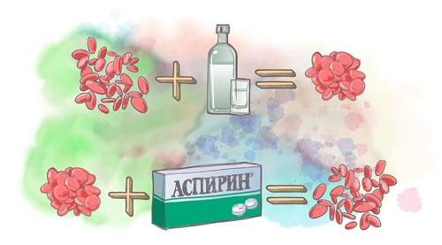 Воздействие аспирина на эритроциты и головную боль при похмелье