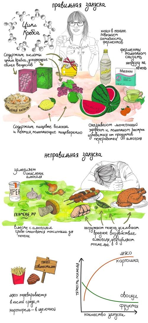 Как правильно закусывать