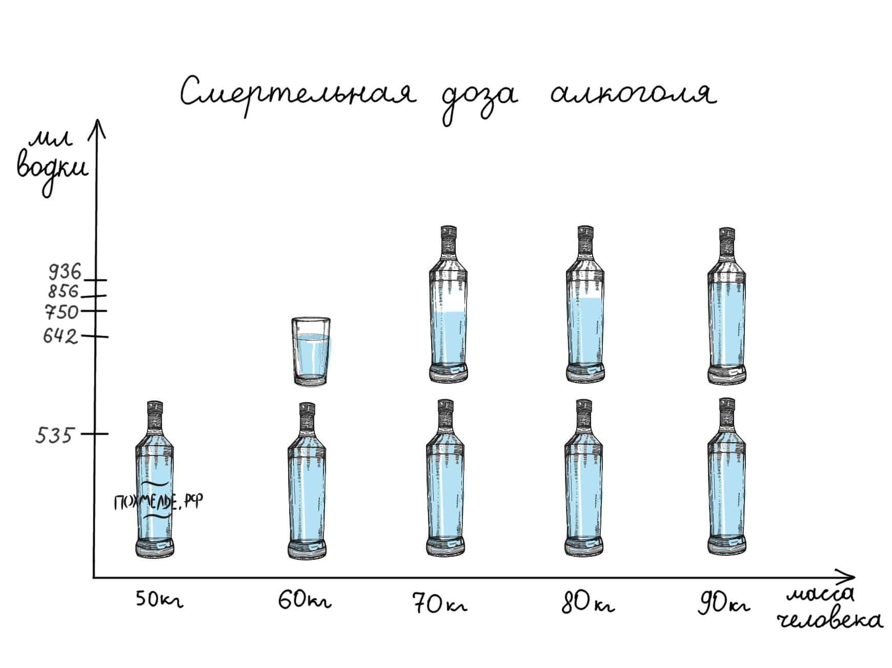 Смертельная доза алкоголя в зависимости от массы тела человека