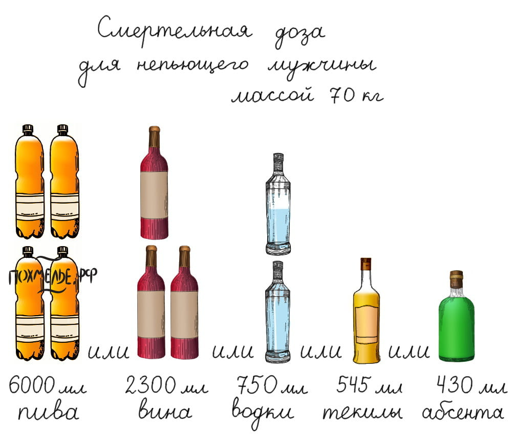 Смертельная доза алкоголя в зависимости от выбранного напитка
