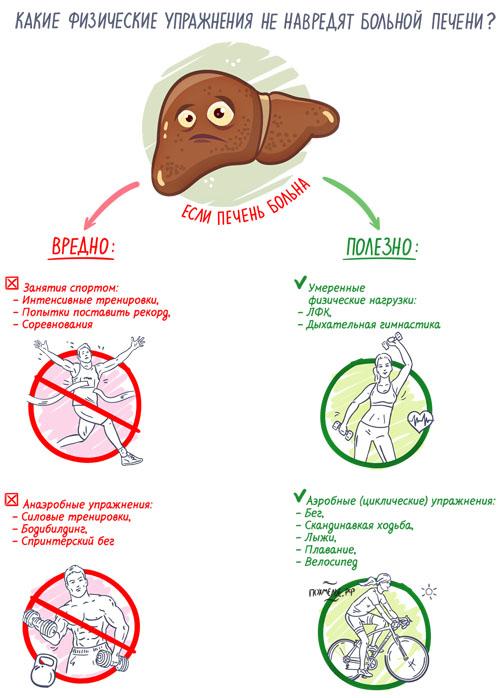 Какие физические нагрузки не повредят при болезнях печени