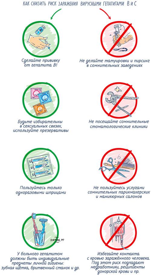 Как снизить риск заражения вирусными гепатитамиB иC