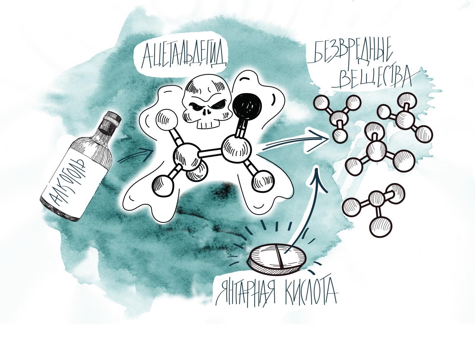 Как употреблять янтарная кислота от похмелья