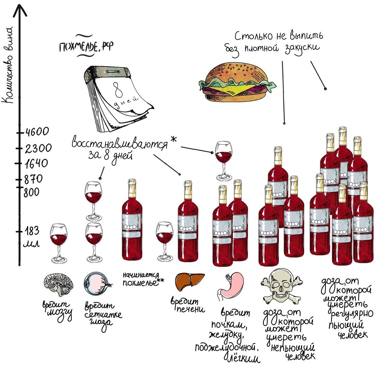 Чрезмерное употребление алкоголя это сколько